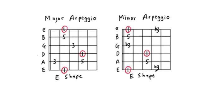 نوازندگی آرپژ