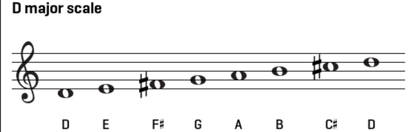 گام های موسیقی