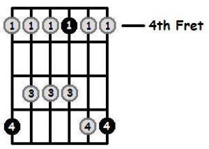 پوزسیون چهارم گام سی ماژور پنتاتونیک
