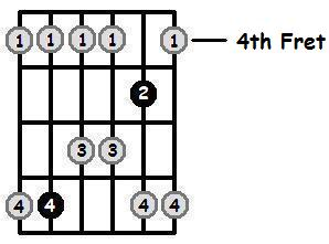 پوزسیون چهارم گام می ماژور پنتاتونیک