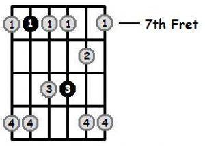 پوزسیون هفتم گام می مینور پنتاتونیک