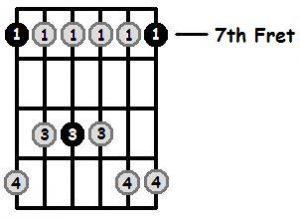 پوزسیون هفتم گام سی مینور پنتاتونیک
