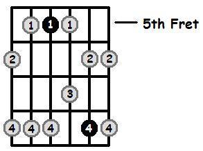 پوزسیون پنجم گام سل مینور پنتاتونیک